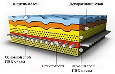 состав линолеума