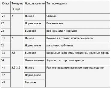 классы износостойкости линолеума в Днепропетровске